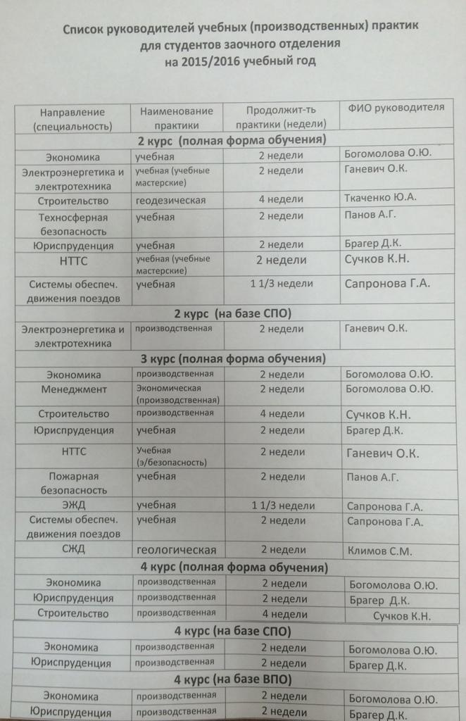 !Список руководителей учебных практик